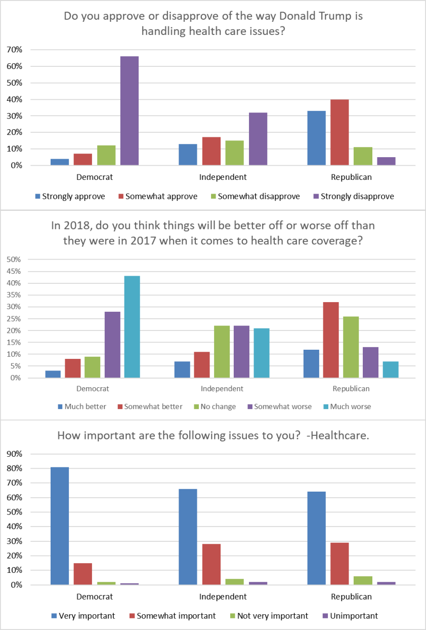 Three bar graphs showing the distributions of responses to three questions about Healthcare. Each of the three bar graphs shows democrats more heavily skewed toward extreme responses than independents or republicans.